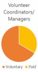 Volunteer Coordinators / Managers
